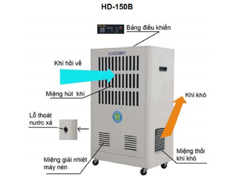 may hut am harison hd-150b hinh 0